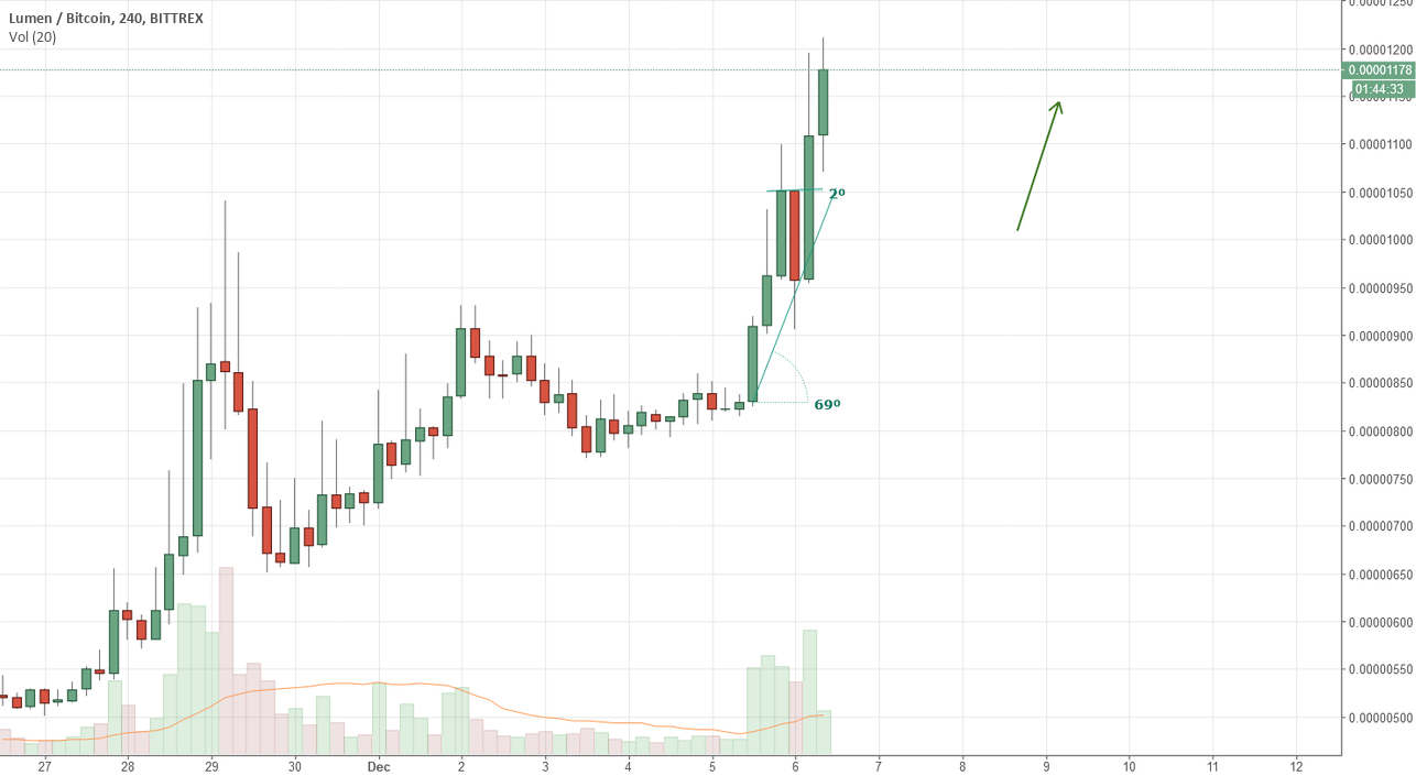 XLM Opportunity (Strong but steady push UP)