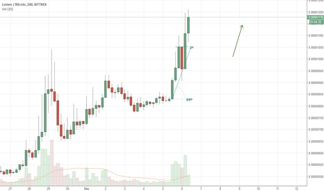 XLMBTC: XLM Opportunity (Strong but steady push UP)