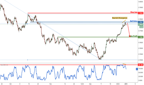 AUDUSD: AUDUSD testing strong resistance, sell one last time