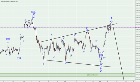 DAX: DAX estimated to look south again