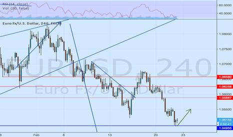 EURUSD: Corrección al 0,382 de Fibonacci