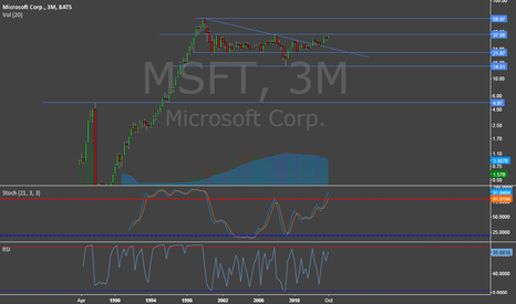 MSFT: MSFT Close to Major Breakout