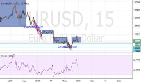 EURUSD: EUR USD - Breakout to previous swing low level.