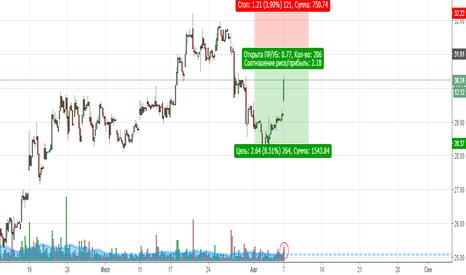 TWLO: TWLO -- Продажи по акции от уровня сопротивления