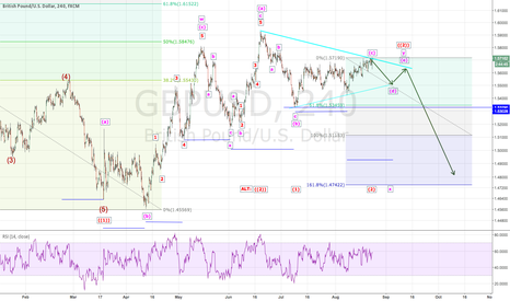 GBPUSD: GBPUSD: Elliot Wave Count