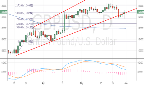 GBPUSD: GBP/USD heading back to 1.30