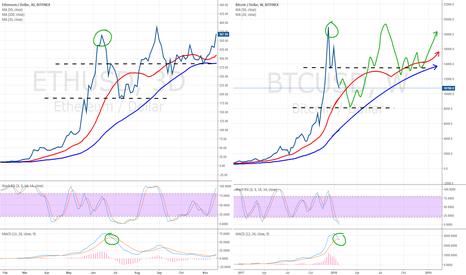 BTCUSD: ETH compare to BTC long term outlook
