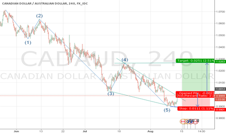 CADAUD: End of Down Trend