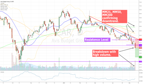 CAR: CAR breakdown suggests continuation of the downtrend.