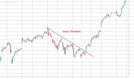 FB: Down Trendline