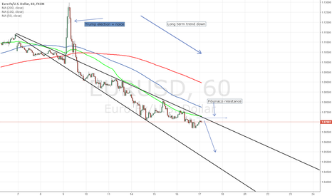 EURUSD: Eur/usd soon to hit resistance and bounce to the downside
