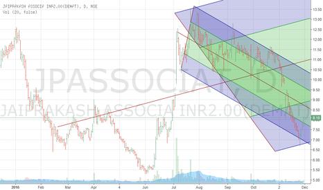 JPASSOCIAT: pitchfork chart for jpassociates