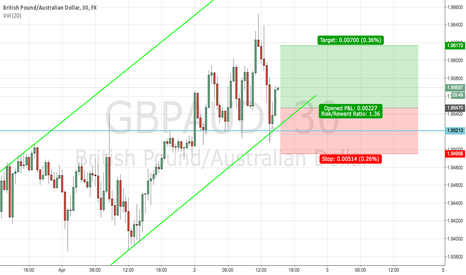 GBPAUD: GBPAUD bearish momentum set up