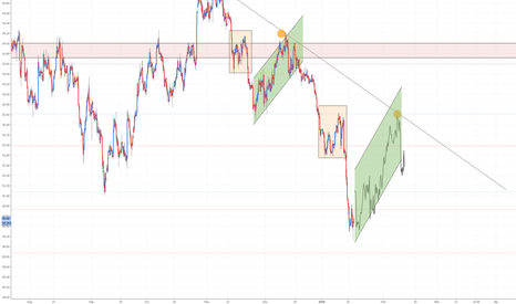 DXY: DXY Next movement ?