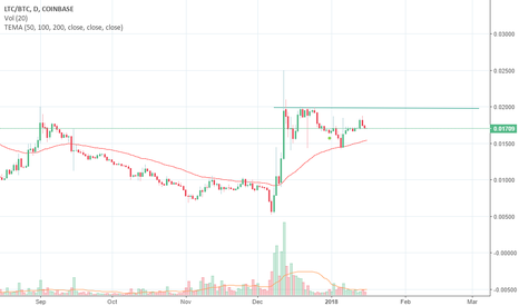 LTCBTC: $LTC Accumulation