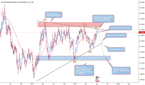 AUDUSD: AUD/USD Contracting Triangle Breakout (TCT)