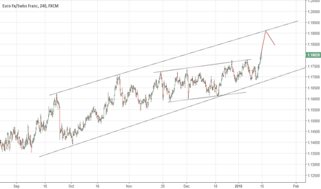 EURCHF: EUR/CHF Short Term Buy Setup