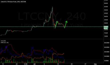 LTCCNY: buy with stop loss 22,