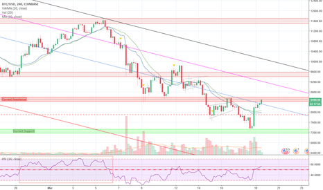 BTCUSD: The best analysis you will read today! - BTC