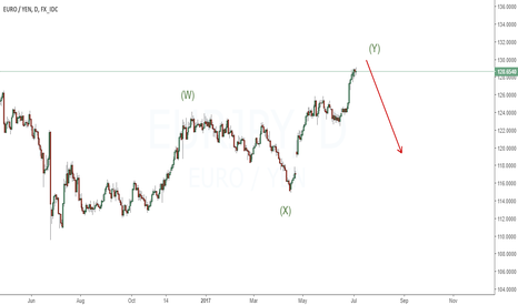 EURJPY: Looking closely for sell setup