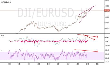 DJI/EURUSD: Amerikan balonuna euro olarak bakan Masum Köylü..