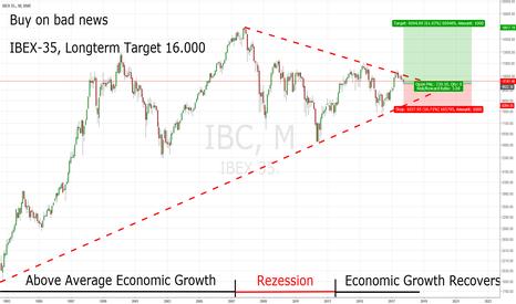 IBC: IBEX 35: Buy On Bad News