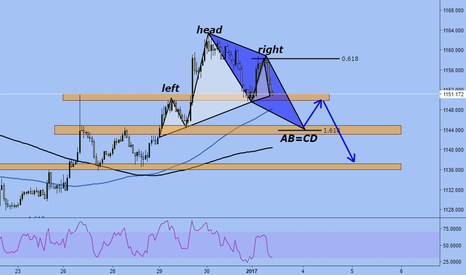 XAUUSD: GOLD-HEAD&SHOULDERS, AB=CD