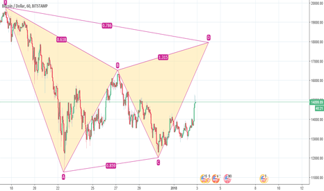 BTCUSD: BTCUSD - Bearish Gartley pattern forming - Long to D then short