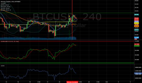 BTCUSD: Holding short for fun and for profit:)