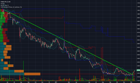 YOW: YOW - breakout of long term downtrend