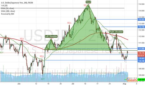 USDJPY: Possible H&S USDJPY