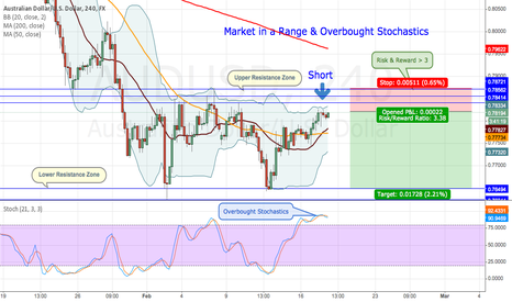 AUDUSD: Market in a Range w/ Overbought Stochastics