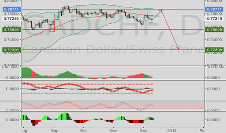 CADCHF: CADCHF——classic 3 1 1 pattern long then short