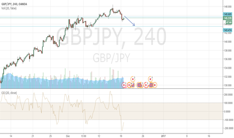 GBPJPY: head and shoulders and supply and demand