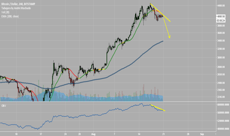 BTCUSD: BTCUSD shorting US$3500