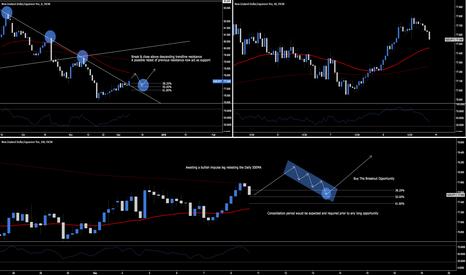 NZDJPY: NZD.JPY - Day & Swing Trading Opportunities