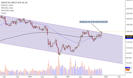 EZJ: Is $EZY breaking out of its trend channel?