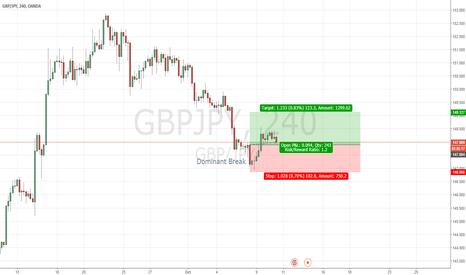 GBPJPY: GBP/JPY - Bullish Dominant Break