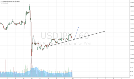 USDJPY: trend line might be hit and the bears will prevail ?