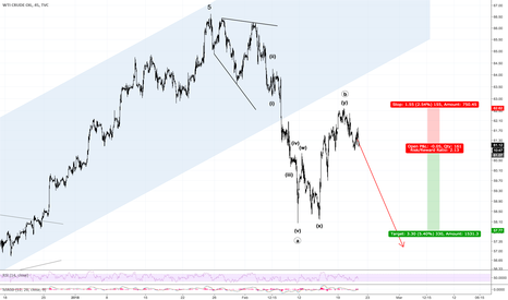 USOIL: Oil Correction Too Short To Be Over