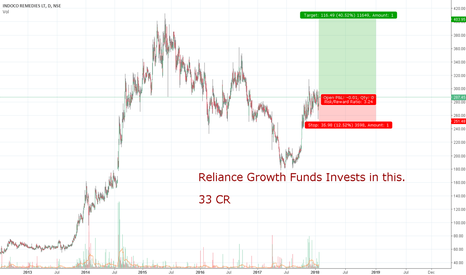 INDOCO: Reliance Growth Funds Invests 33cr in this Bio pharmaceuticals