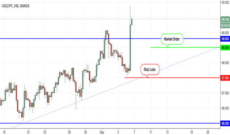 CADJPY: Actually Position - Long Opportunity