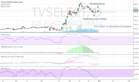 TVSELECT: TVS Electronics Bullish