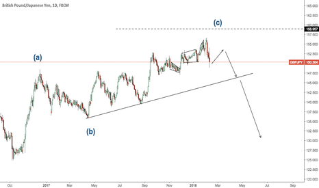 GBPJPY: GJ waiting for a short now.