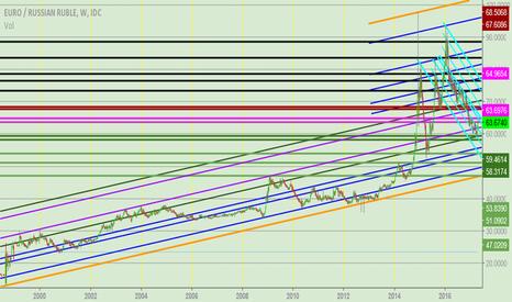 EURRUB: EUR/RUB  -  long term outlook