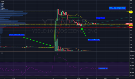 YTEN: $YTEN to Take Off to Upside Early | Looking to go Long
