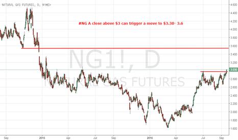 NG1!: Natural Gas: Continuation Trade