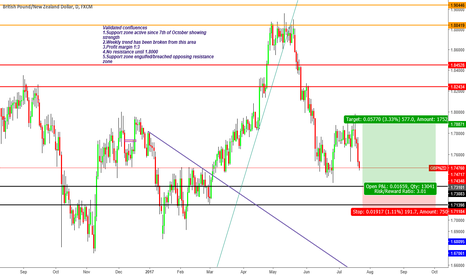 GBPNZD: ''Trade what you see not what you think'' bias changed