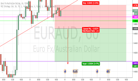 EURAUD: POSSIBLE EUR/AUD SHORT BASED ON A HEAD & SHOULDERS FORMATION