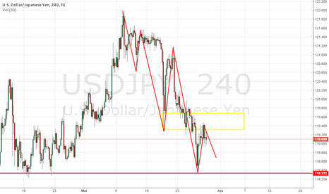 USDJPY: USDJPY in No man's land